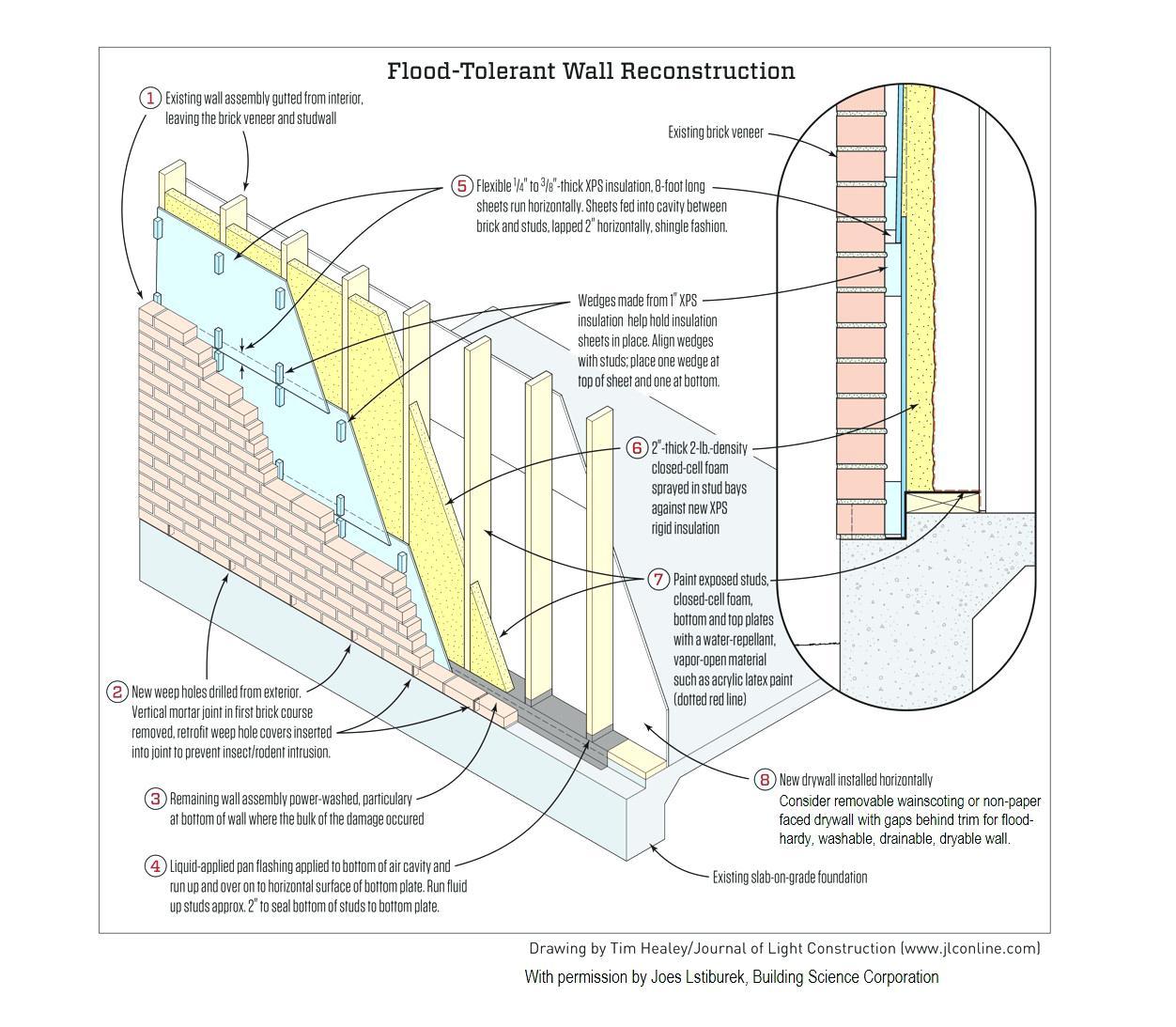 1252x1093 Brick Veneer Wall Section Detail Construction Drawing Thin