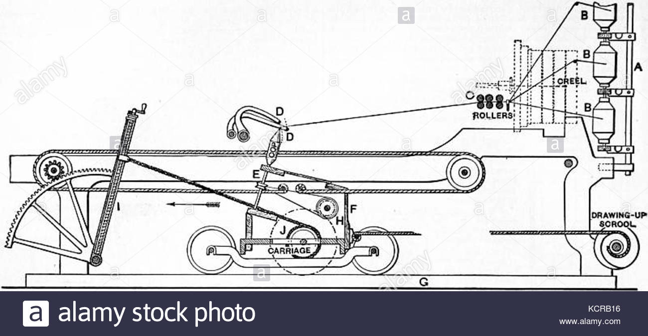 1300x675 Cotton Spinning Machinery Stock Photos Amp Cotton Spinning Machinery