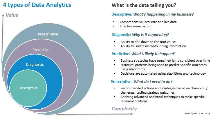734x406 Data Analysis Enhancing The Decision Making