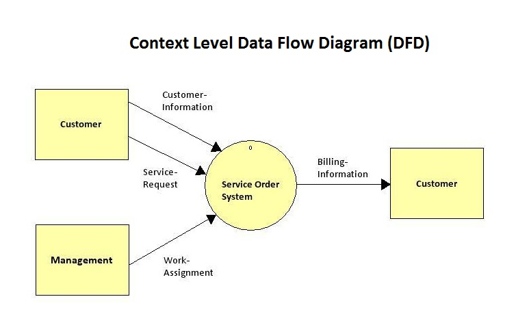 754x456 I Need Help Drawing A Level 2 Data Flow Diagram Fo