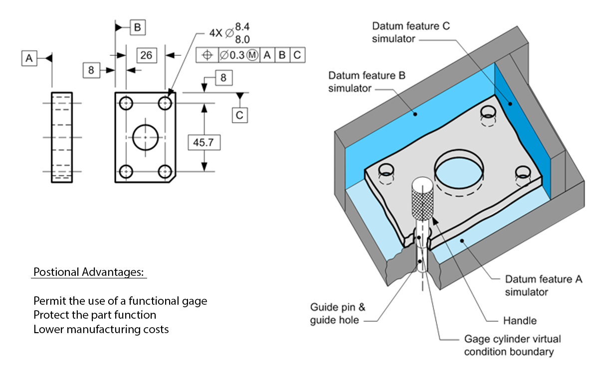 1205x749 Position Tolerance Creative Design Concept