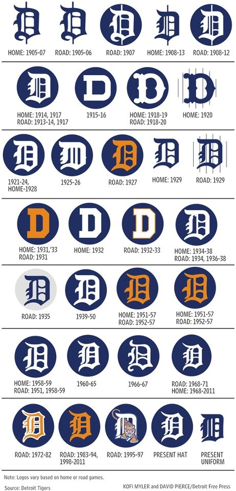 photo regarding Printable Detroit Tigers Schedule titled Detroit Tigers Drawing at  Free of charge for