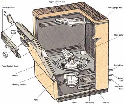 400x338 Basic Dishwasher Operating Checks