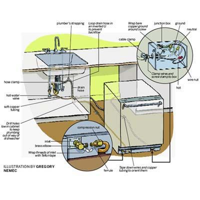 400x400 How To Install A Dishwasher Dishwashers, Illustrators And Kitchens
