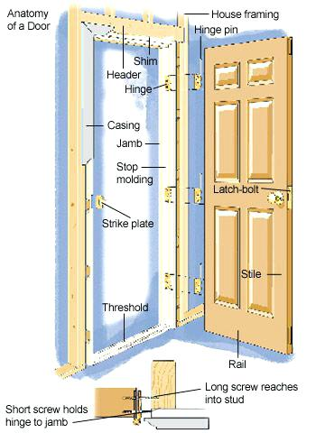 360x480 Door Jams Building A Door Frame Jamb Just In Case New House Builds