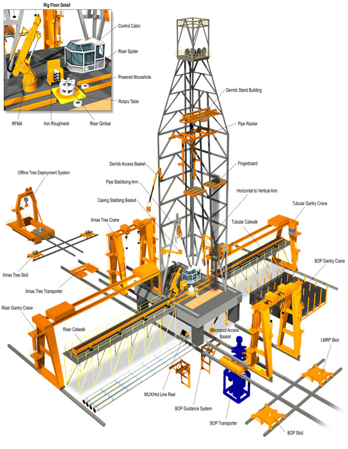 700x905 Integral Oilfield Solutions Offers Drilling Equipment For Semi