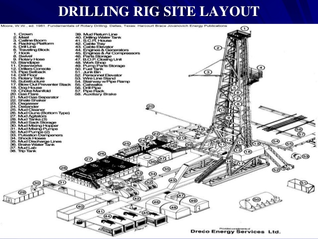 638x479 Introduction To Drilling