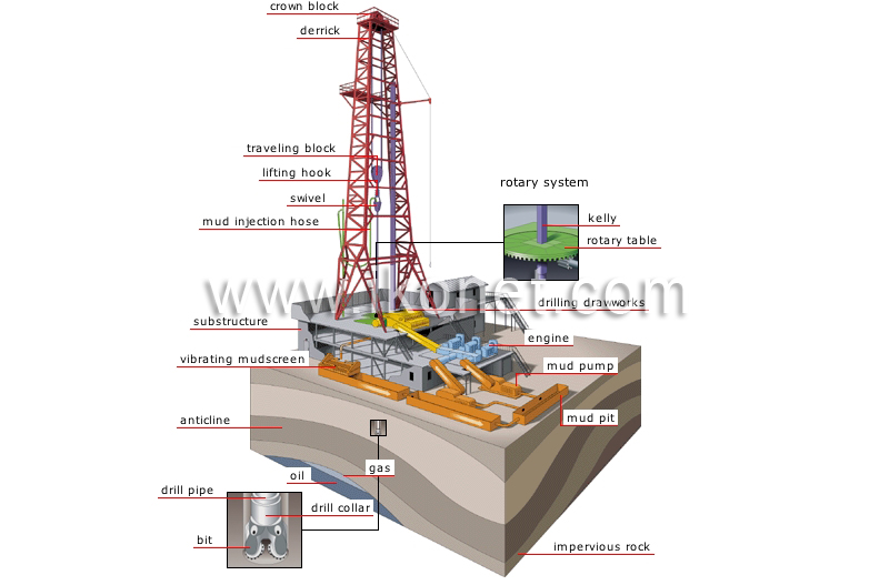 800x527 Energy Gt Geothermal And Fossil Energy Gt Oil Gt Drilling Rig Image
