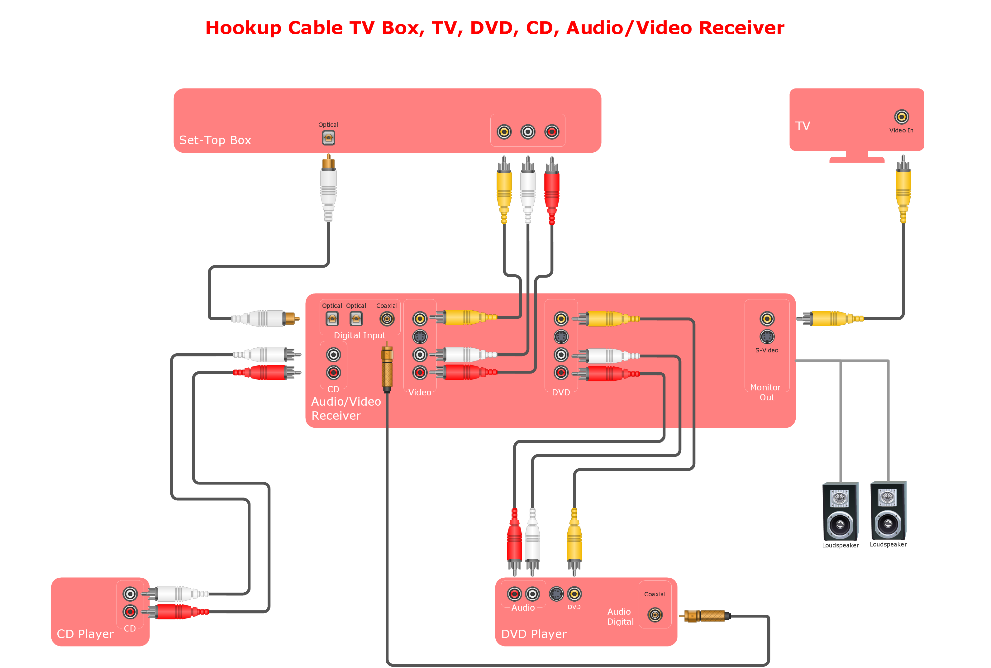 Dvd Player Drawing At Free For Personal Use Magnavox Plug Wiring Diagram 3181x2144 Audio And Video Connections Explained Design Elements