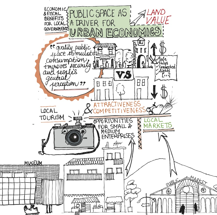 890x882 Public Space As A Driver For Urban Economics Learning Uclg