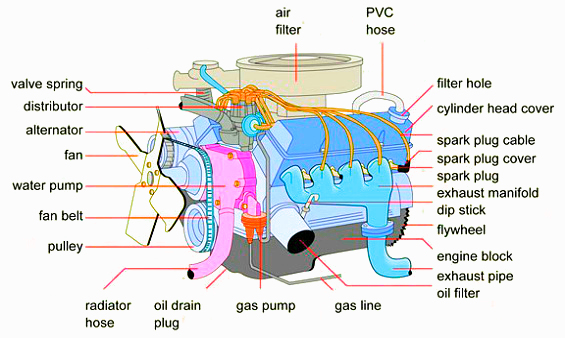 car motors diagrams car engines diagrams wiring diagrams rh parsplus co basic car engine parts diagram pdf Truck Engine Parts Diagram