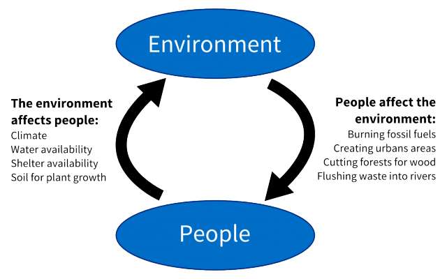 640x400 About Population And Environmental Health