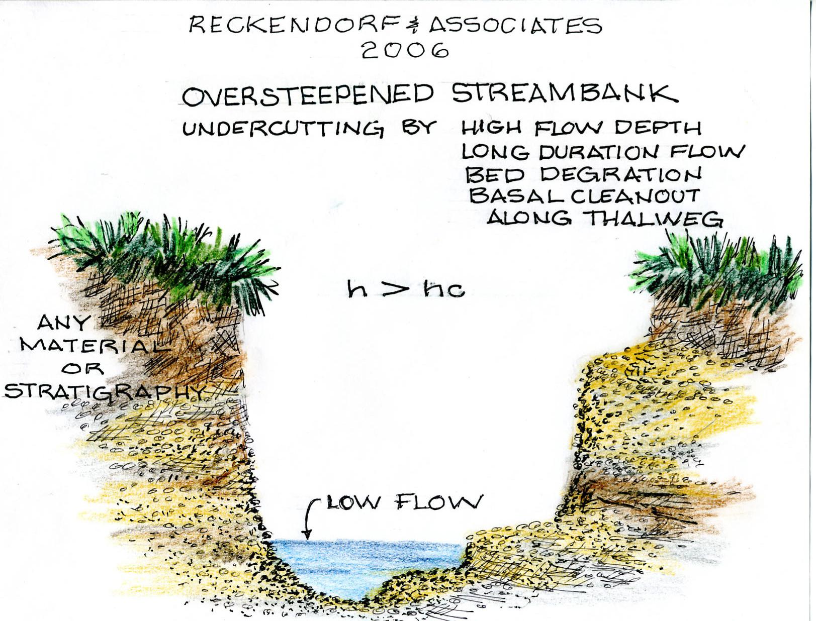 1623x1236 Causes Of Streambank Erosion