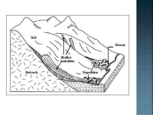 638x479 Landslide And Soil Erosion