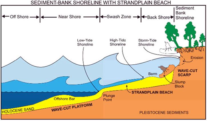 725x423 Weather And Coastal Erosion Deep Maps West Cork Coastal Cultures