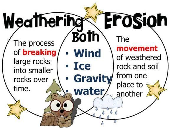 580x435 Weathering And Erosion Venn Diagram Science Venn
