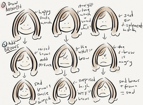 500x369 A Quick Guide To Drawing Cartoon Facial Fab After Forty
