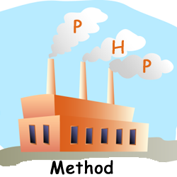 250x250 A Simple Php Design Pattern The Factory Method Php Design Patterns
