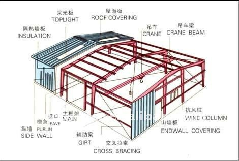 The Best Way To Line Up A Steel Framed Building