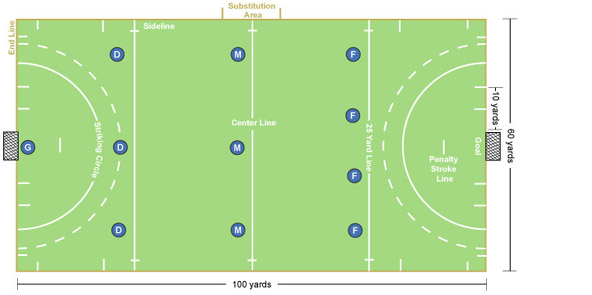 592x295 Field Hockey Field Diagram And Positions