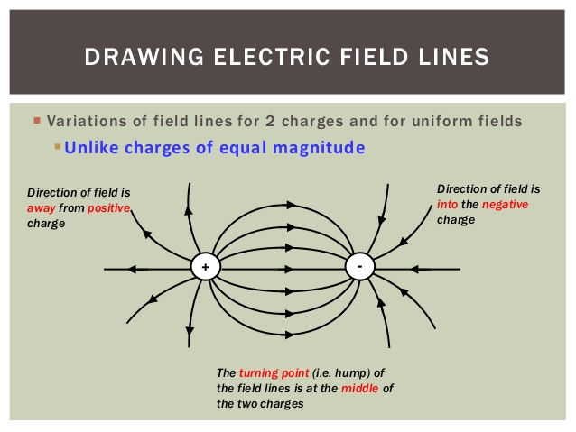 638x479 Drawing Electric Field Lines 6