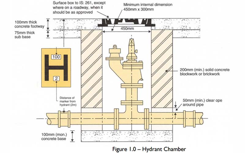 800x500 Fire Hydrant Testing Ses Water Water Management Amp Leak