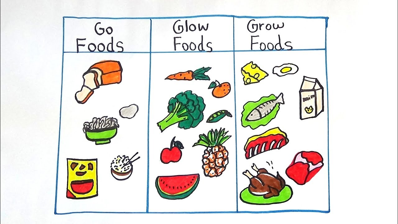 1280x720 Go,grow And Glow Food Drawing For Kids
