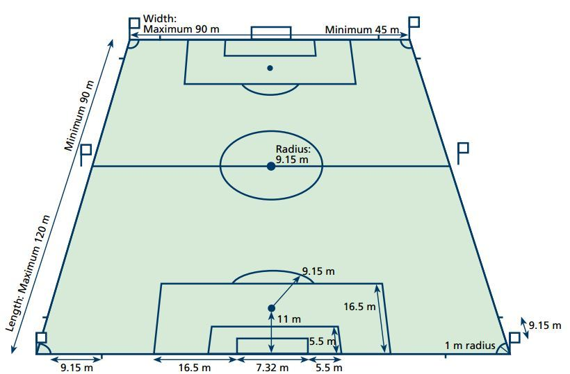 820x539 Soccer (Fifa) Field Dimensions Amp Layout