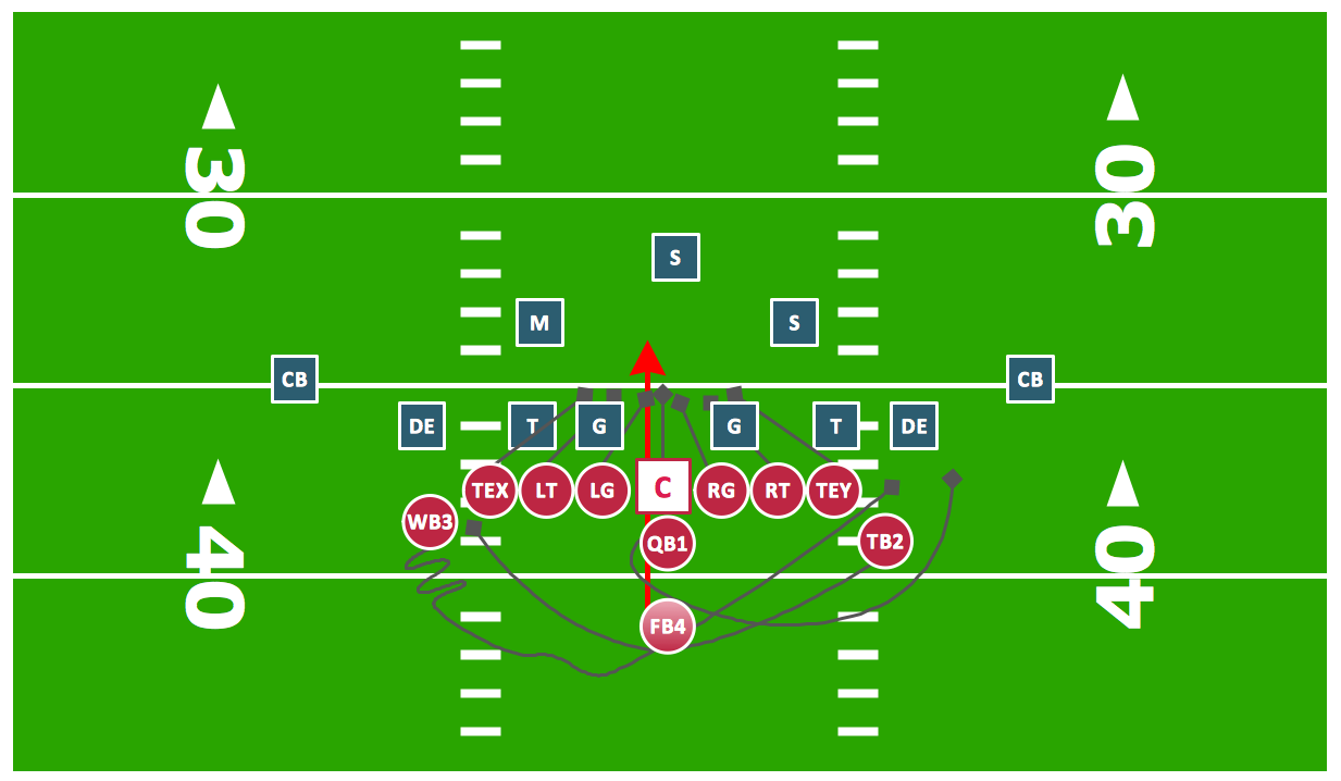 1233x718 Offensive Play Double Wing Wedge Vector Graphic Diagram