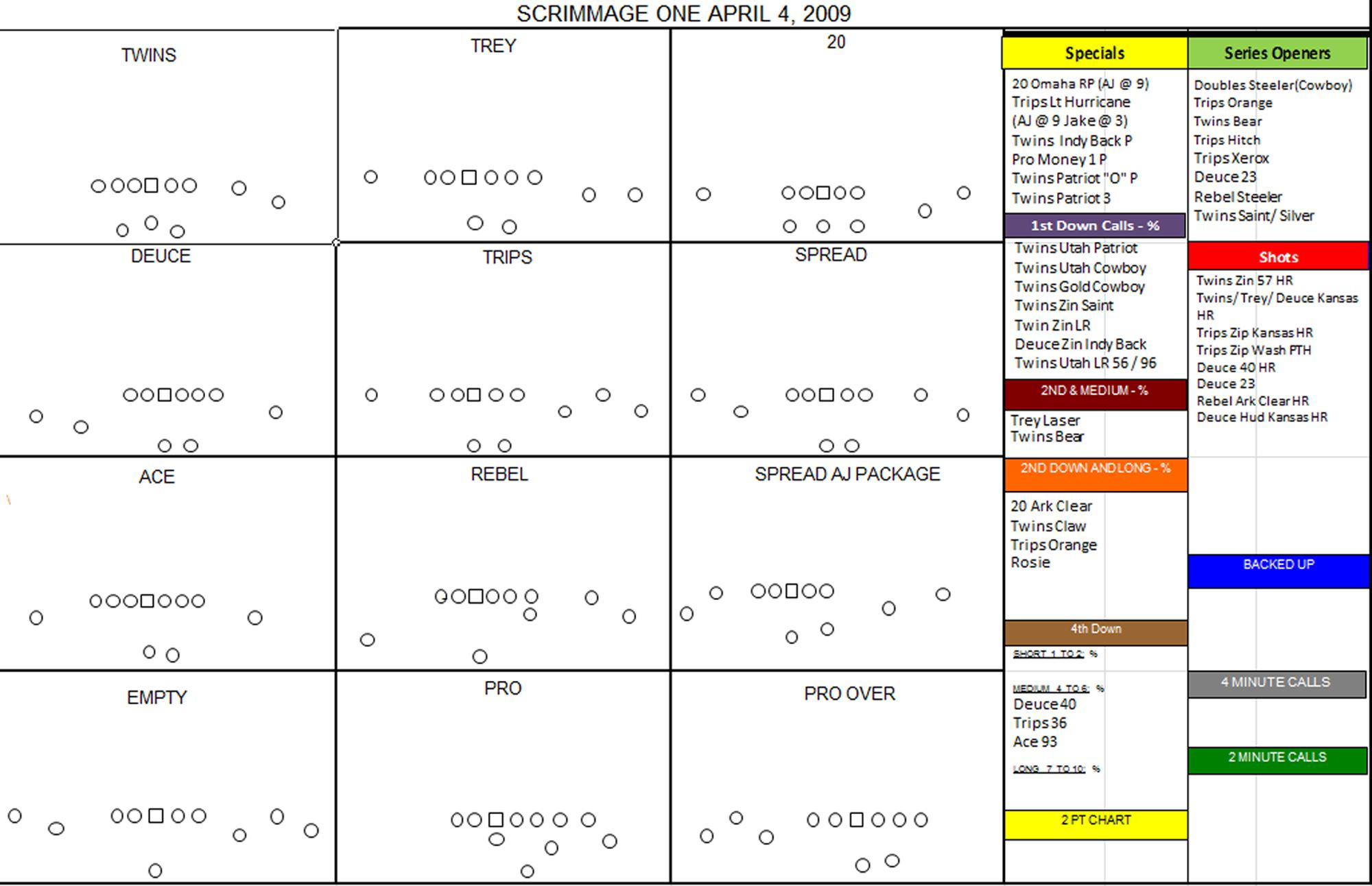 2000x1292 Printable Football Play Diagrams Diagram
