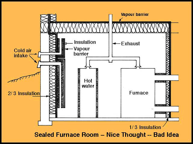 640x480 What Is A Sealed Furnace Room Amp Why Is It Not Recommended