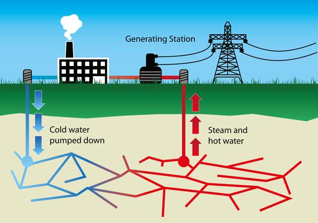 622x436 activity geothermal energy  622x436 activity geothermal energy   400x225 diagram of a geothermal power plant