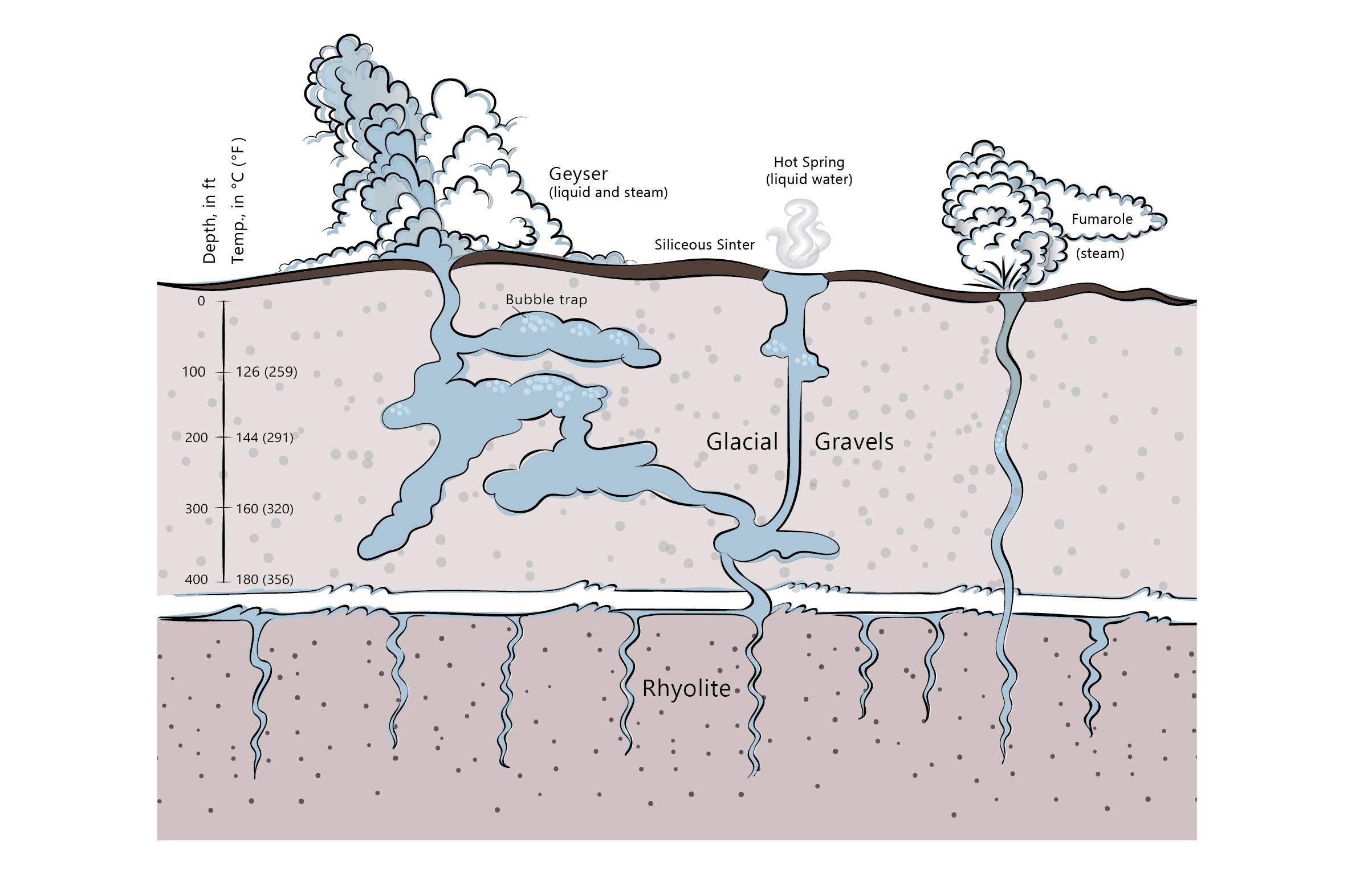 2407x1571 The Complex Dynamics Of Geyser Eruptions