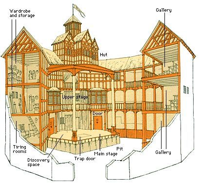 409x377 The Globe Theatre Was 100 Feet Wide. Archaeological Evidence Has
