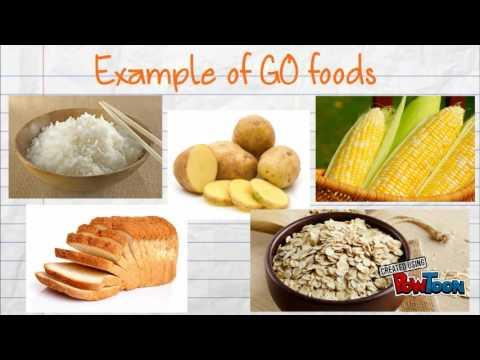 480x360 Go, Grow, Glow Foods