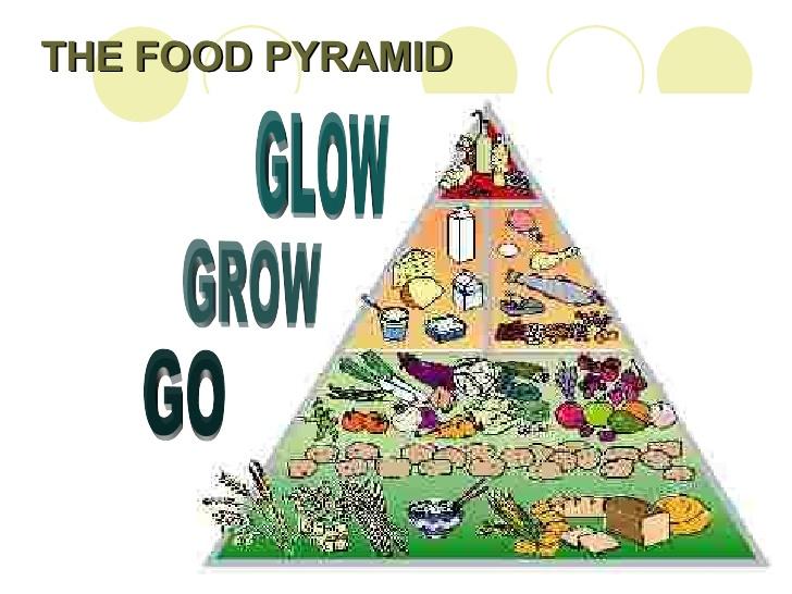 728x546 Go Grow Glow Foods Pyramid Drawing