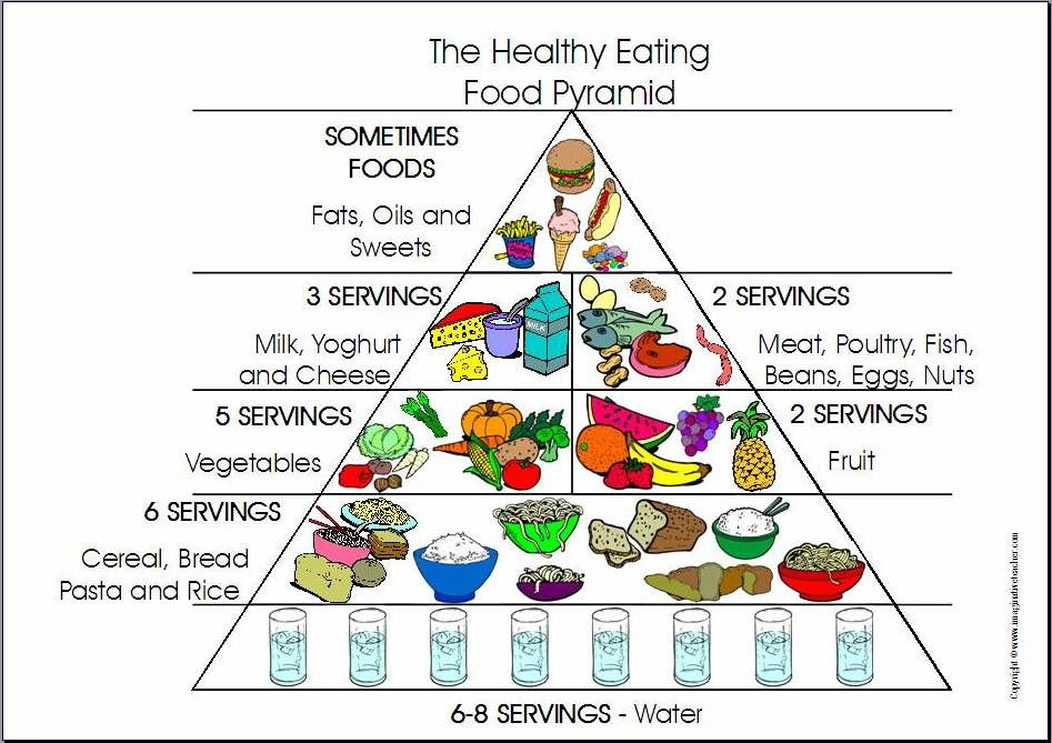 947x669 Healthy Food Pyramid