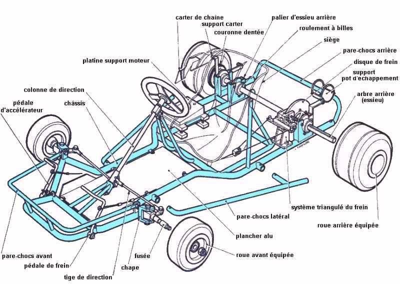 800x568 Planos Para Go Kart, Faciles Moda Masculina