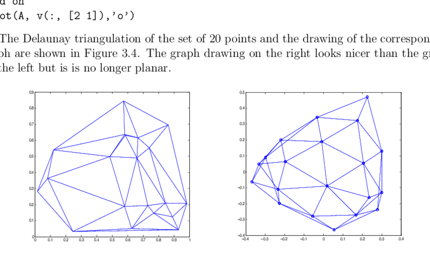 850x531 4 Delaunay Triangulation (Left) And Drawing Of The Graph