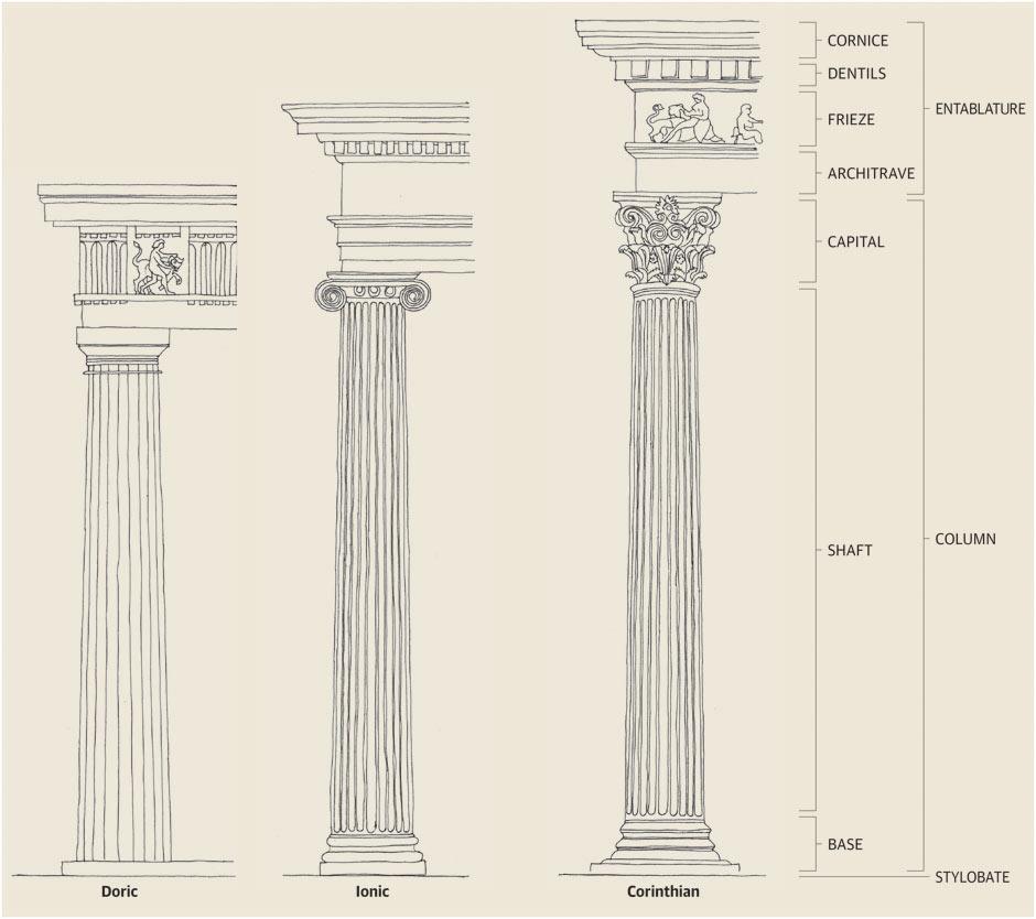 940x834 Greek Orders Visiting Houses Amp Gardens
