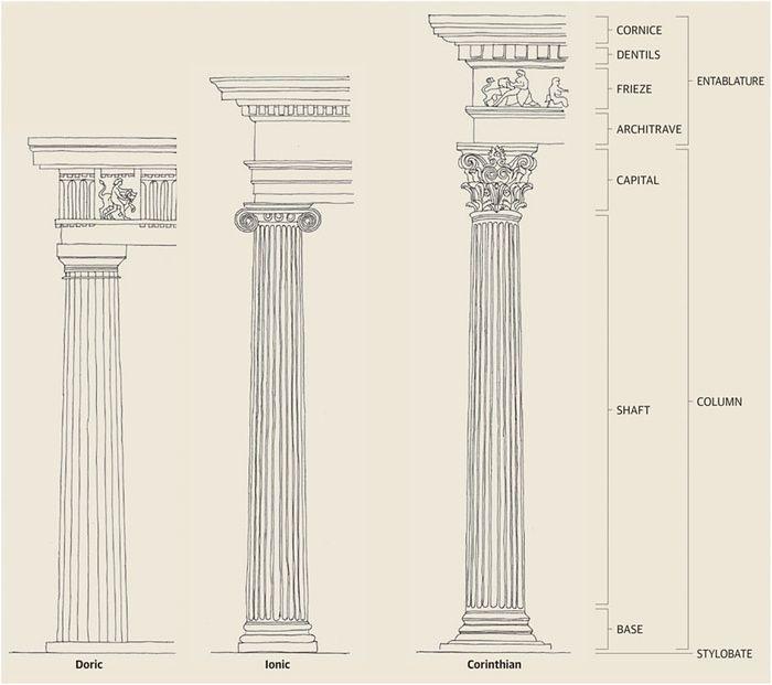 700x621 Georgian Architecture How To Identify The Greek Orders Greek