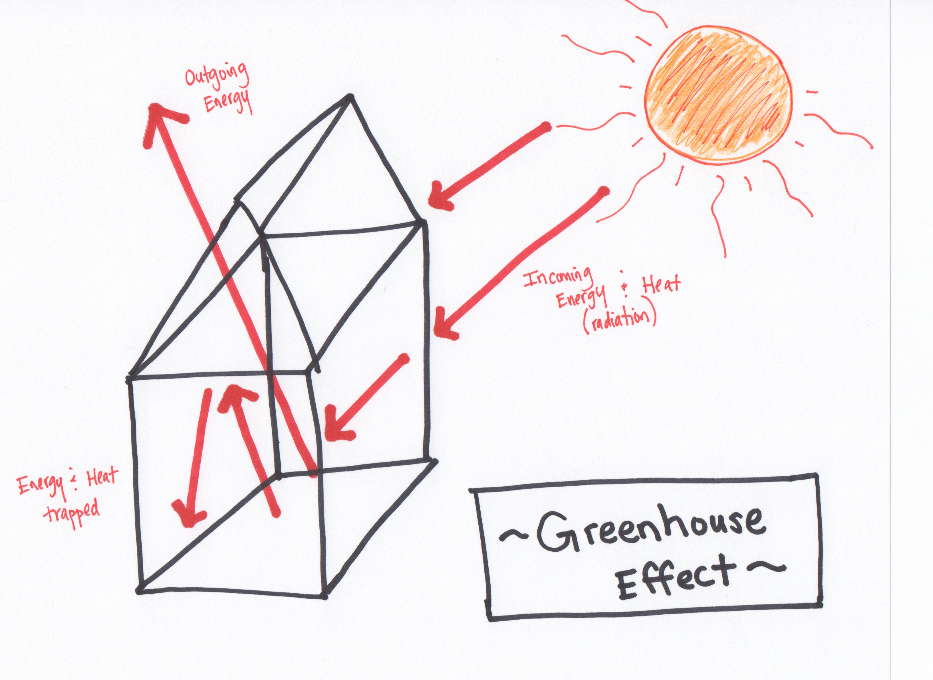 Greenhouse effect drawing at getdrawings free for personal use 3269x2384 climate change silence is ignorance really bliss early career ccuart Choice Image