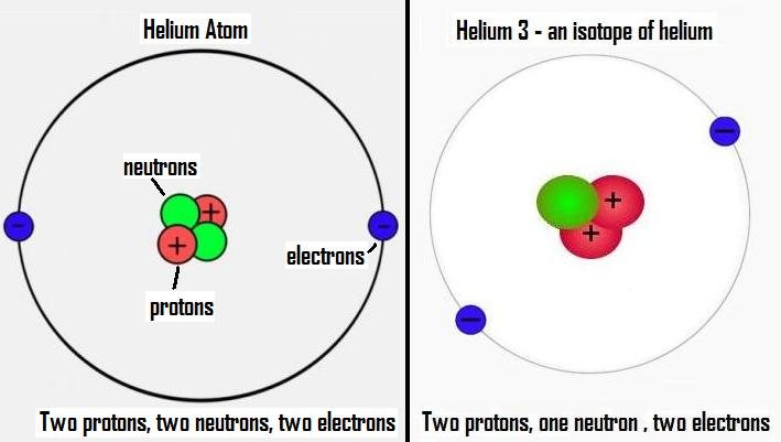 Bohr Diagram Of Isotopes Of Helium Block And Schematic Diagrams