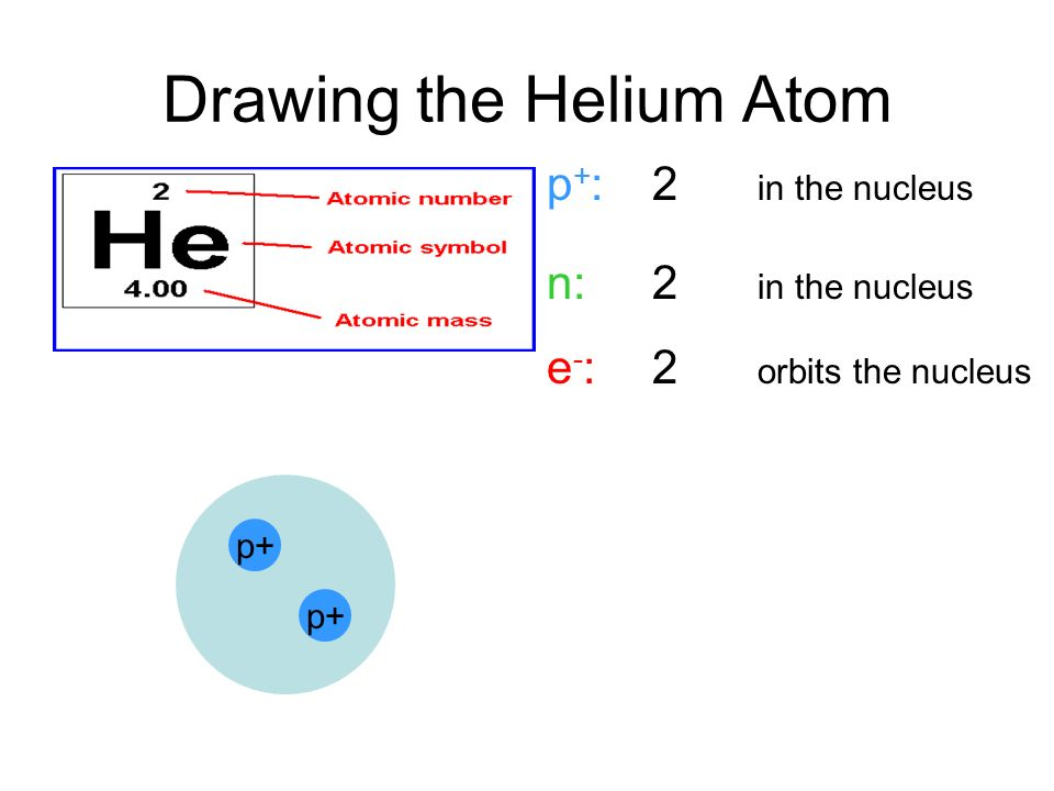 960x720 The Atom 1.parts Of The Atom 2.how To Draw An Atom.