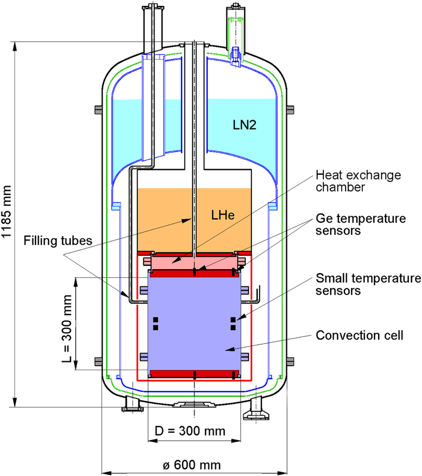 850x960 Schematic Drawing Of Helium Cryostat [55] Containing