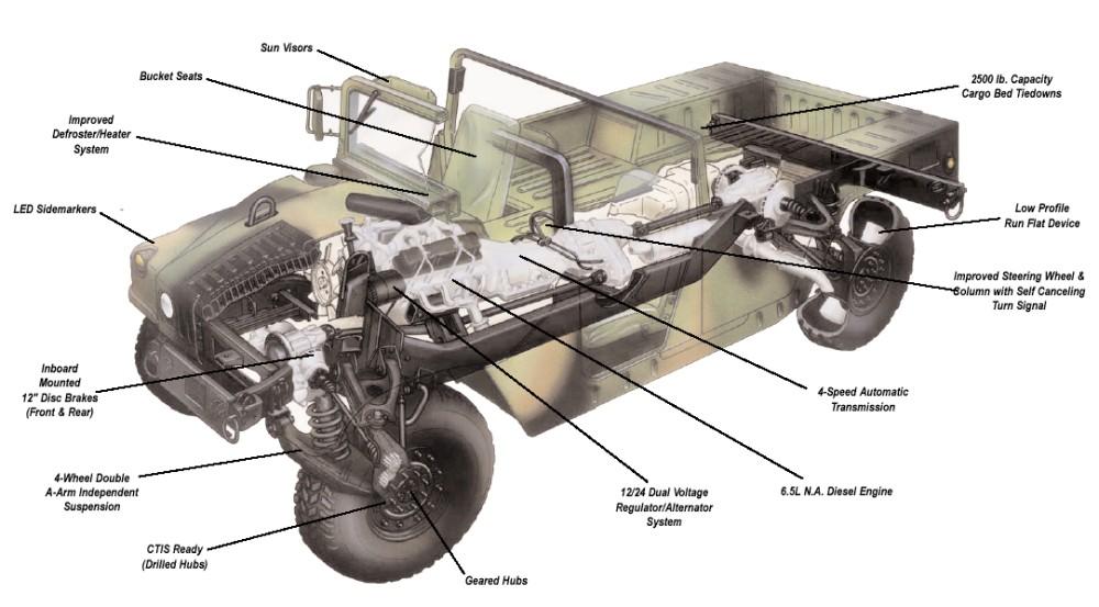 1000x553 High Mobility Multipurpose Wheeled Vehicle (Hmmwv) (M998 Truck)