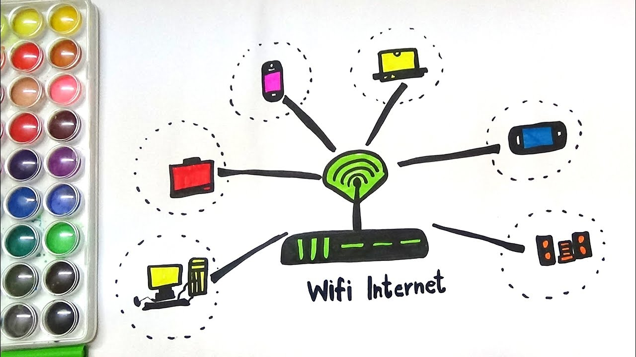 1280x720 Draw And Color Devices We Use For Internet And Wifi Internet