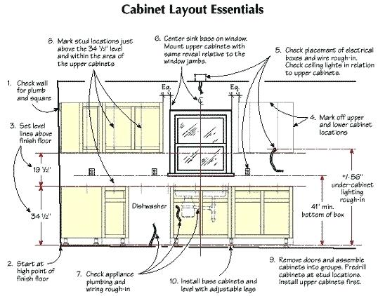 548x422 How To Design Kitchen Cabinets Layout Faced