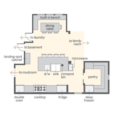 400x400 Kitchen Kitchen Layouts And Pantry Layout Modern Floor Plan
