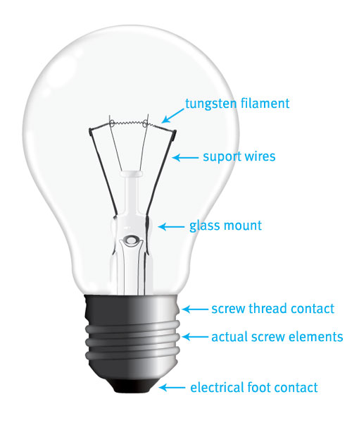 510x600 To Draw A Realistic Vector Light Bulb From Scratch